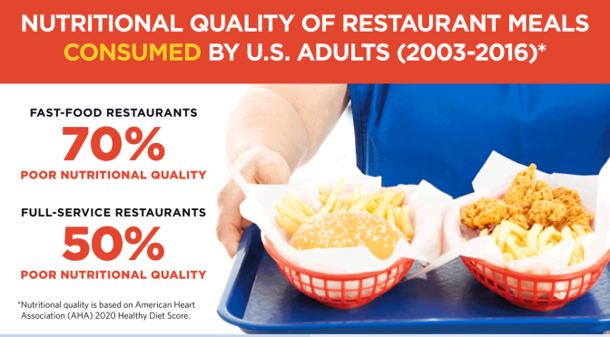"Nutrition Studies: 70% Of U.S. Fast-Food Meals Are ""Poor Dietary Quality"""