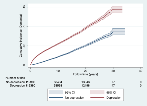 Risk of Dementia increased after diagnosis of Depression chart 2020