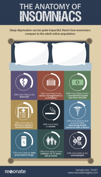 The Anatomy of Insomniacs infograpic