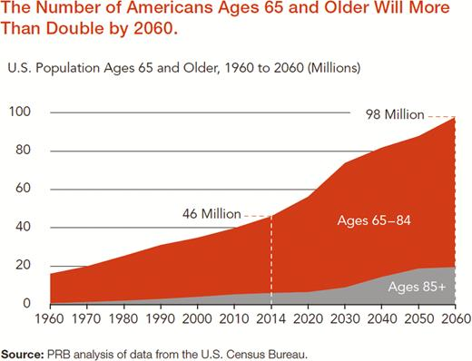 The number of Americans Ages 65 and Older will more than Double by 2060 graphic from Census Bureau
