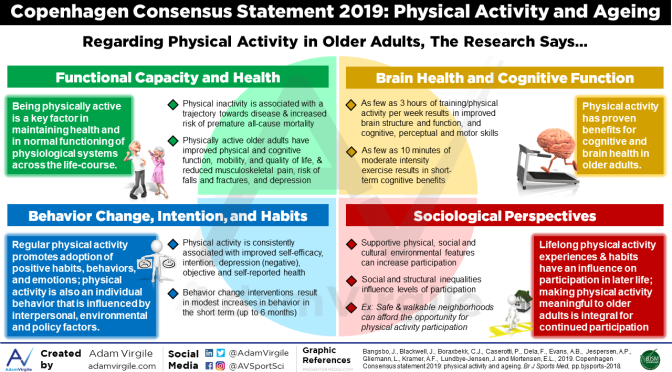 "Health Infographics: Importance Of ""Physical Activity And Ageing"" (BMJ)"