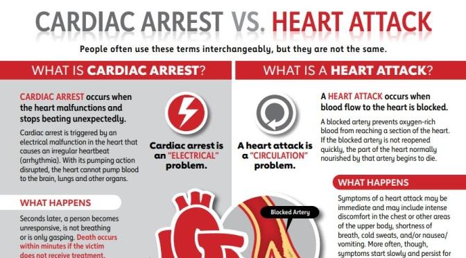 Digital Health: Wearable Sensor Data Can Predict Heart Failure 6 Days Before Hospitalization