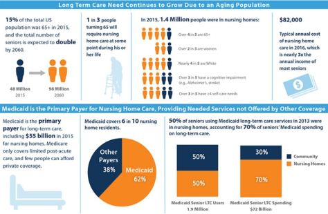 Costs of Long-Term Elderly Care Kaiser Infographic
