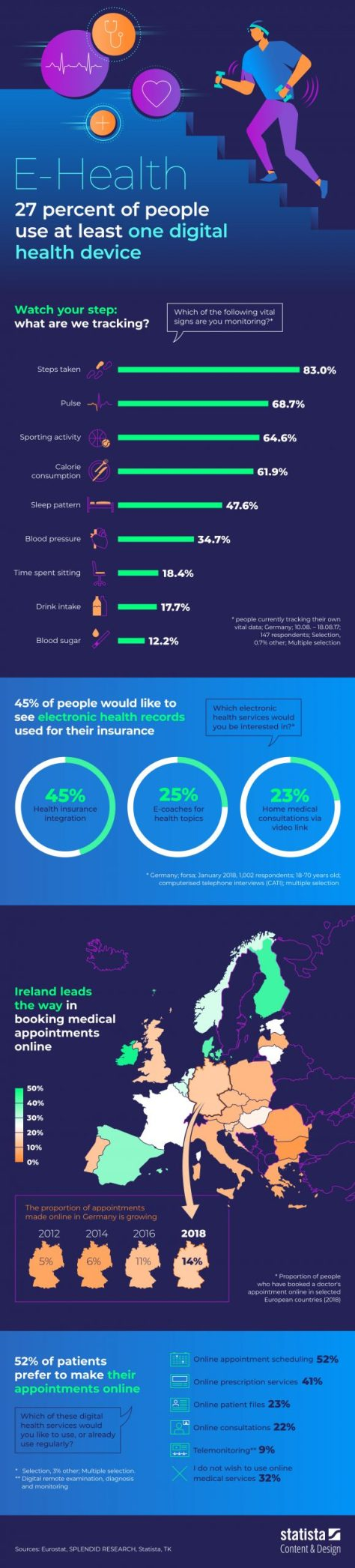 E-Health Infographic Digital Health Devices Statista Feb 20 2020