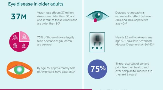 "Health Infographics: ""Eye Health In Older Adults"""