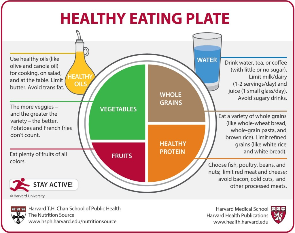 Harvard Healthy Eating Plate Infographic February 2020