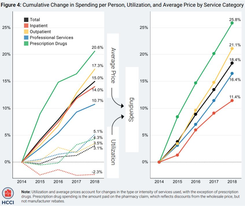 Health Care Cost Institute 2018 Health Care Cost and Utilization Report Cumulative Change in Spending per Person by Service Category