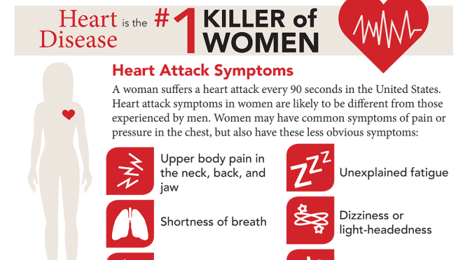 "Health Infographic: ""Signs Of Heart Disease In Women"" (Mayo Clinic)"
