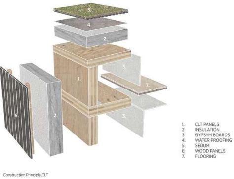 Kajstaden Tall Timber Building C.F. Møller Architects Diagram 2019