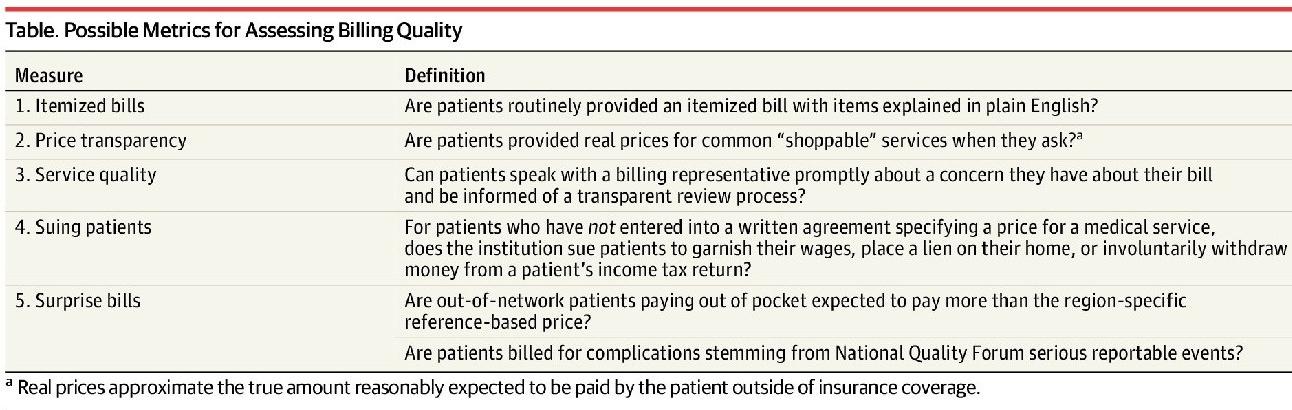 Possible metrics of assessing billing quality JAMA