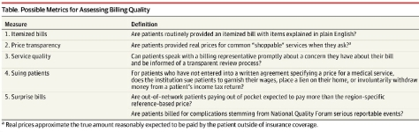 Possible metrics of assessing billing quality JAMA