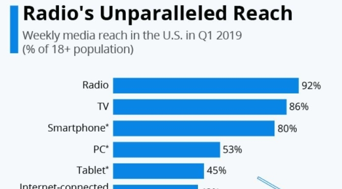 "Media Infographics: ""Radio's Unparalleled Reach"" In U.S. (Statista)"