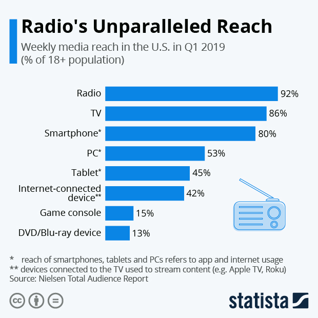Radio's Unparalleled Reach Infographic Statista.com