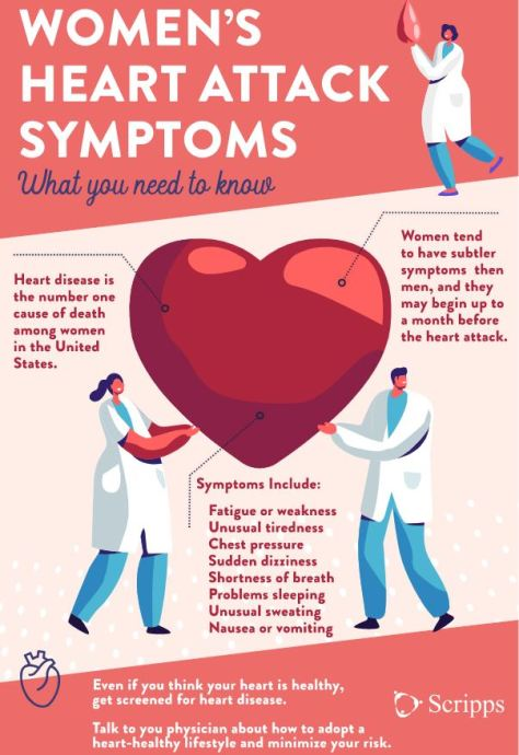 Women's Heart Attack Symptoms Scripps Infographic