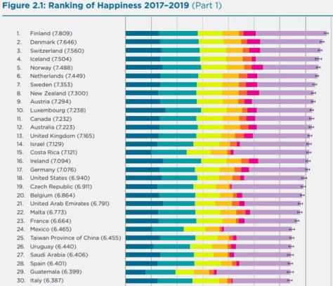 2020 World Happiness Report Rankings 2017 - 2019