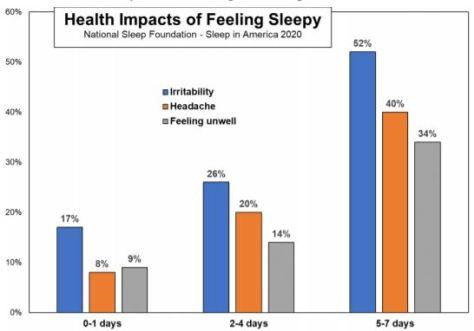 Health Impacts of Feeling Sleepy - 2020 Sleep Foundation Study March 2020