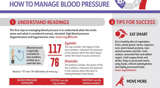 Study: Sunlight Exposure Lowers Blood Pressure, Avoiding It Is Risk Factor For Hypertension (AHA)