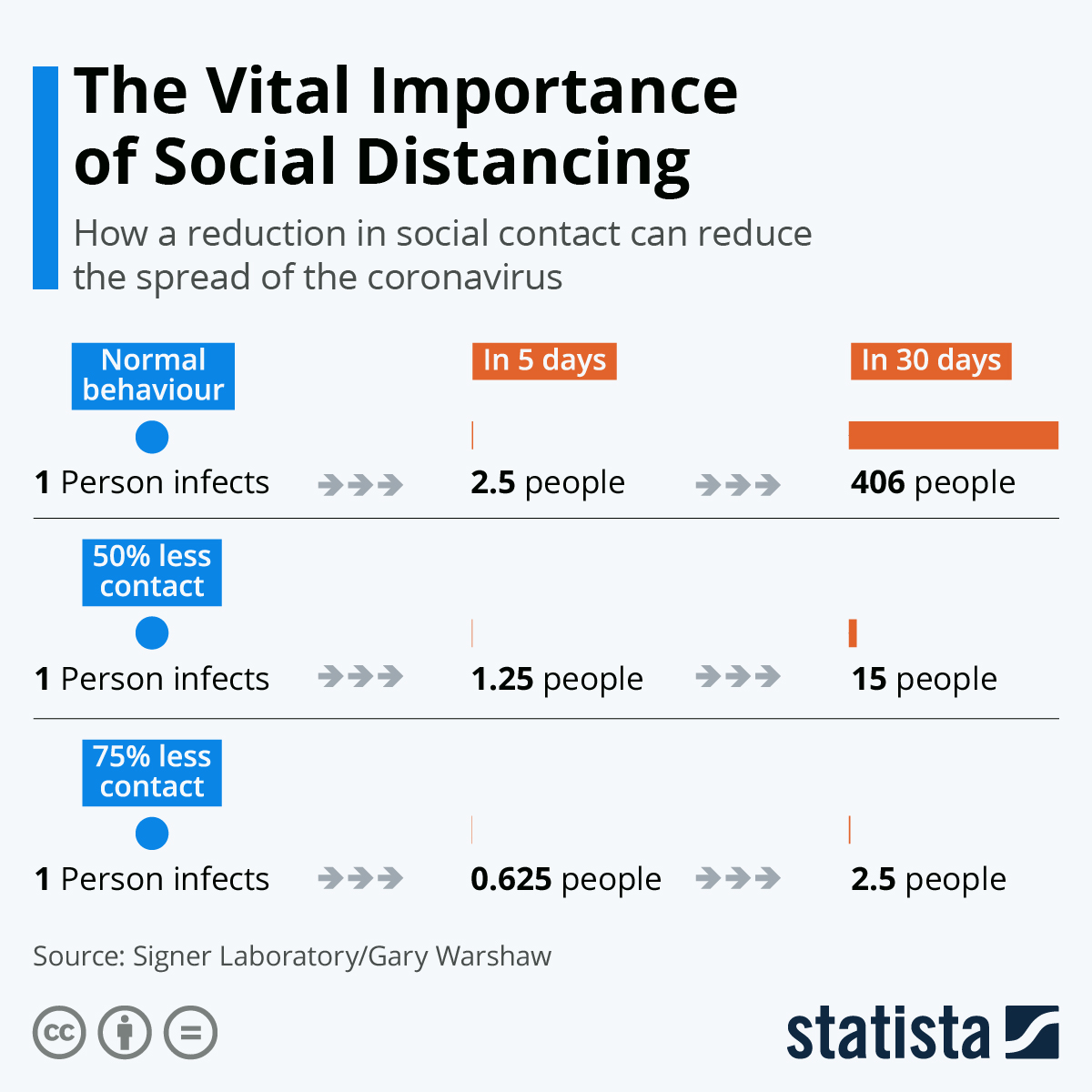 Social Distancing to reduce spread of Coronavirus Covid-19 Statista infographic March 23 2020
