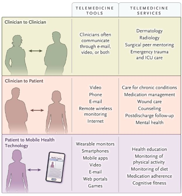 Telemedicine for Coronavirus Covid-19 New England Journal of Medicine March 11 2020