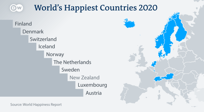 World Happiness Report: Nordic Countries Top The 2020 Rankings – Autonomy And Freedom Of Choices