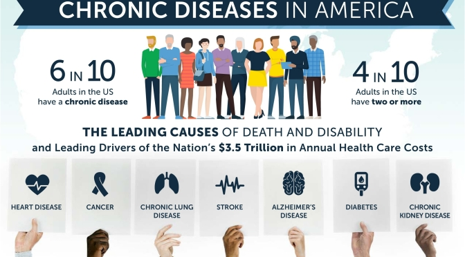 "Infographic: ""Chronic Diseases In America"" – What They Are & How To Prevent Them (CDC 2020)"