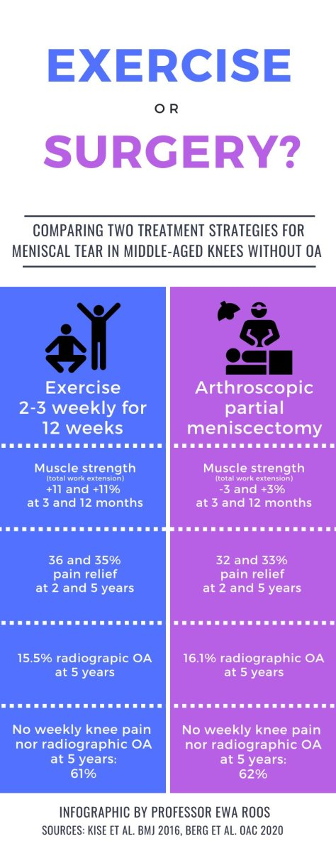 Exercise or Surgery - Meniscal Tear in Middle-Aged Knees BMJ