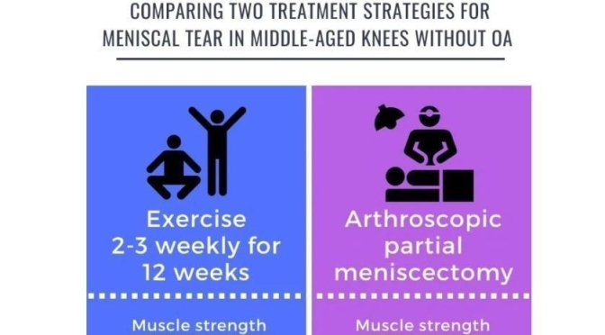 Study: Middle-Aged Knees With Meniscal Tears – No Benefits To Surgery Over Exercise Therapy (BMJ)