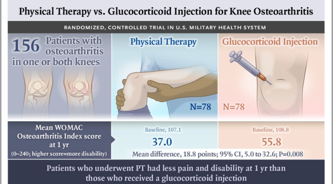 Health Study: Physical Therapy Superior To Steroid Injection For Knee Osteoarthritis