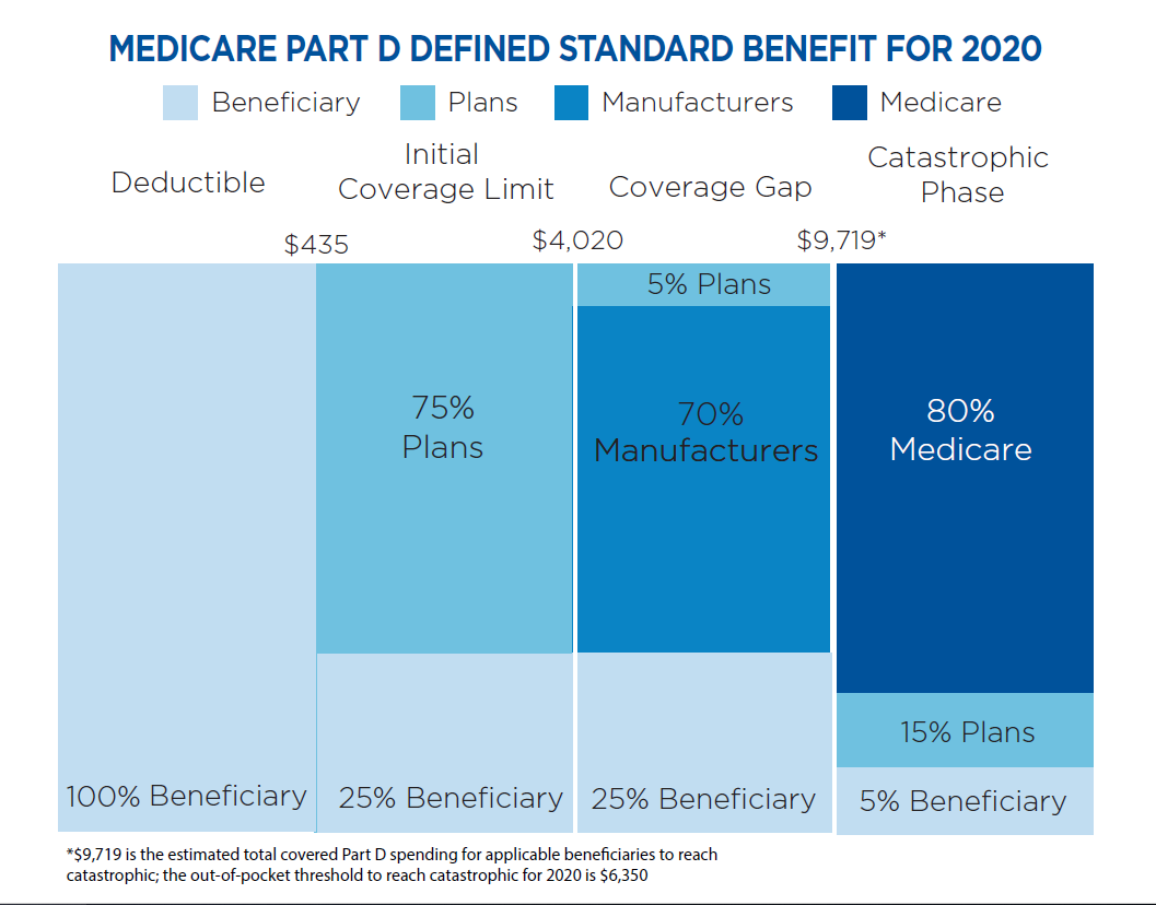 5.26.20 Medicare Part D Defined Standard Benefit for 2020