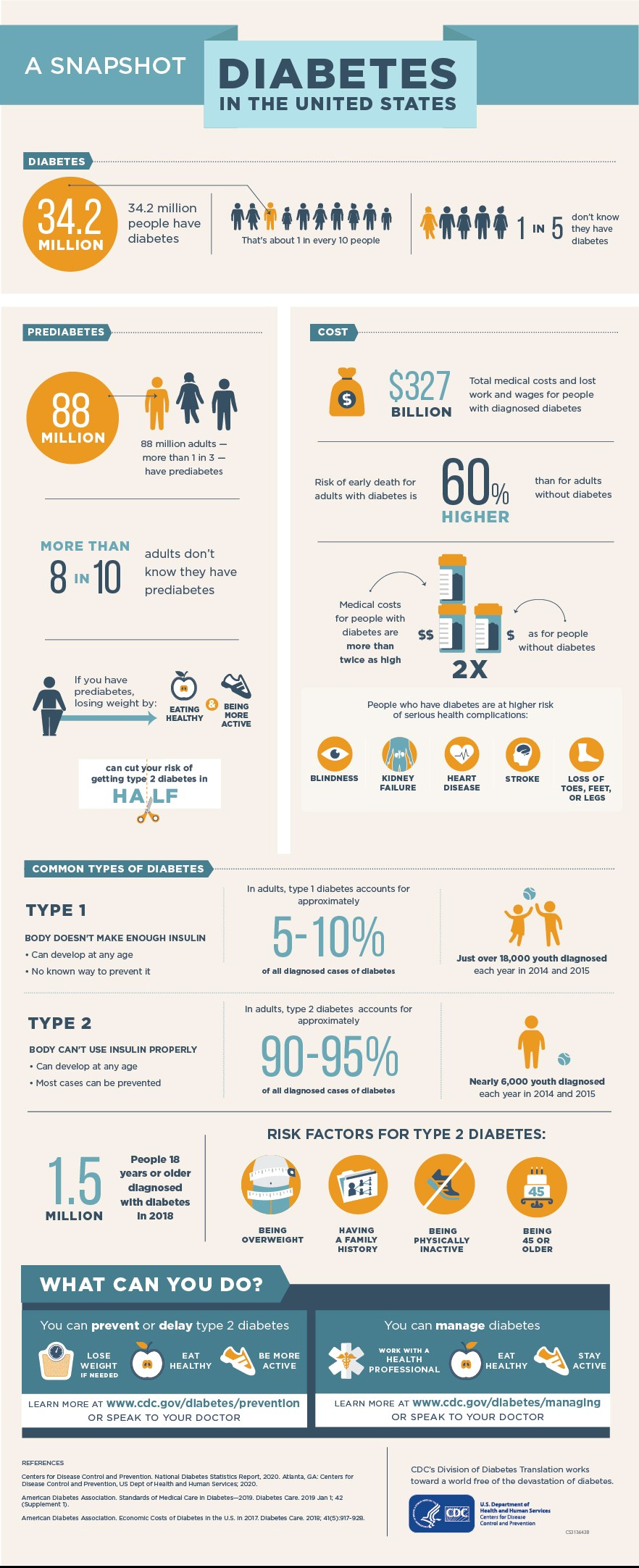 DIABETES INFOGRAPHIC - CDC