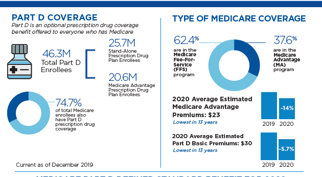 "Infographic: ""Medicare Part D At A Glance"" (2020)"