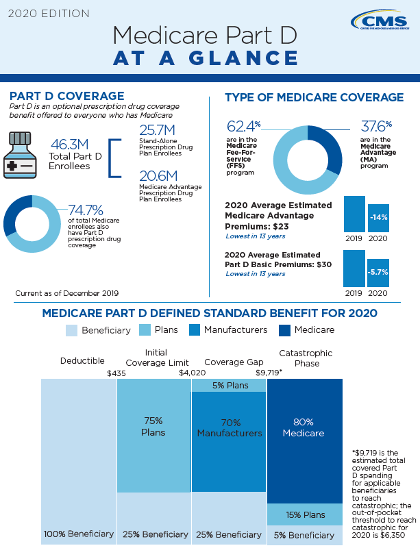 Medicare Part D At A Glance - CMS - May 26 2020
