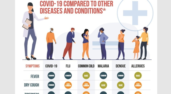 "Infographics: ""Covid-19 Compared To Other Diseases And Conditions"""