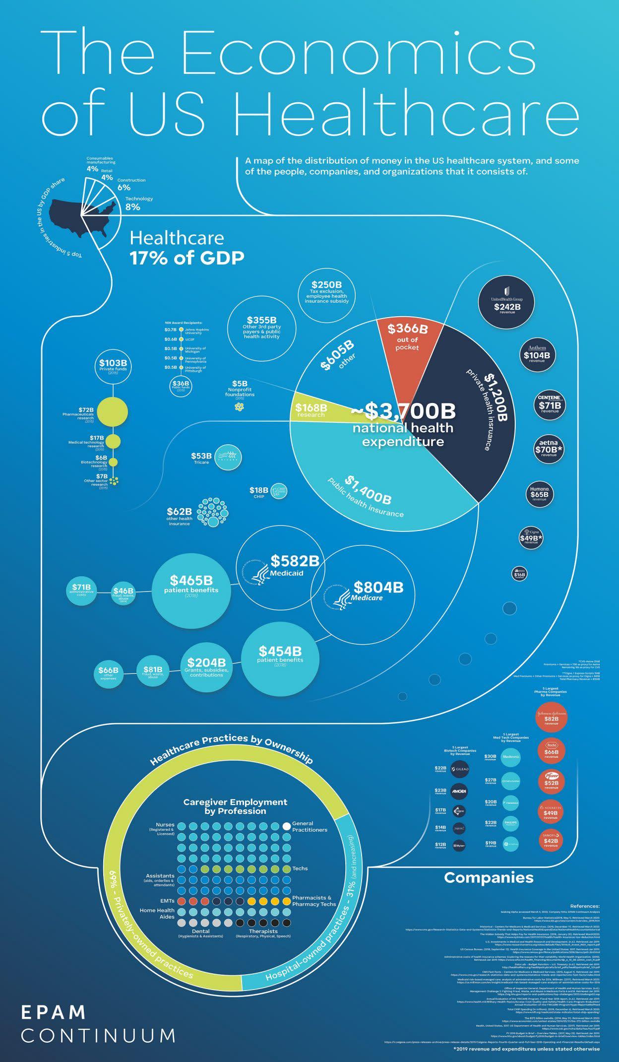 Infographic - The Economics of U.S. Healthcare - EPAM Continuum JUNE 2020