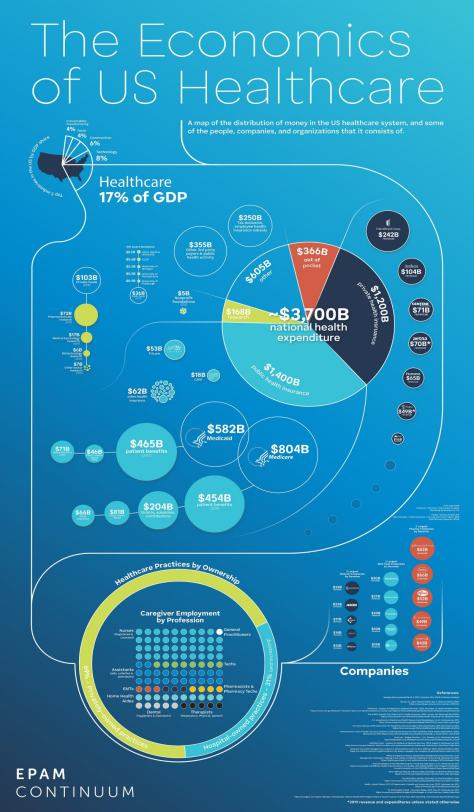 Infographic - The Economics of U.S. Healthcare - EPAM Continuum JUNE 2020