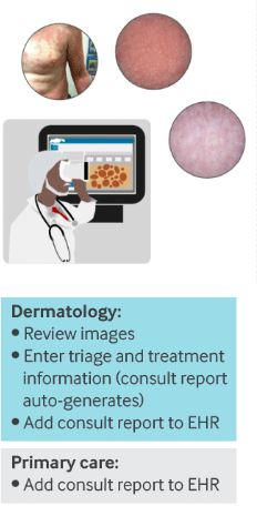 Teledermatology