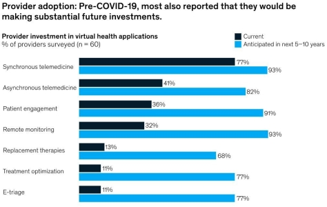 Telehealth Adoption Pre-Covid and in 5-10 years - McKinsey & Company
