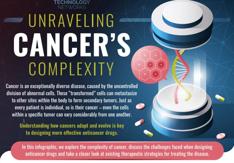 Unraveling Cancer's Complexity - Technology Network Infographic - June 2020