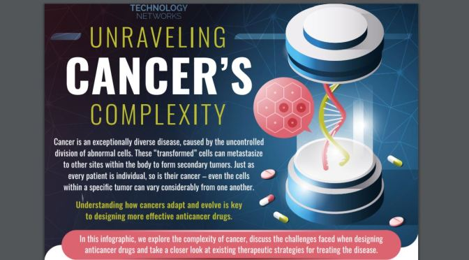 "Top Health Infographics: A Detailed Look Into ""Cancer's Complexity"""