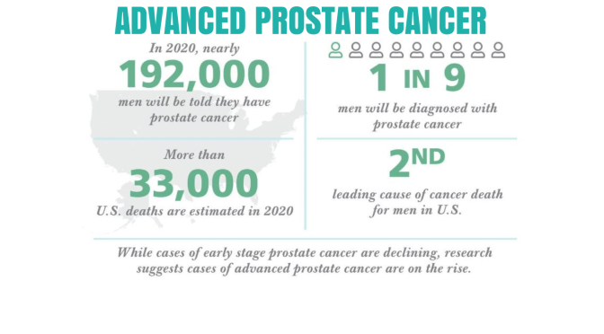 "Infographic: ""Advanced Prostate Cancer"" In The U.S. Is Rising (2020)"
