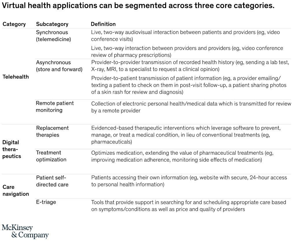 Virtual Health Segments - McKinsey & Company - June 2020