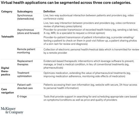 Virtual Health Segments - McKinsey & Company - June 2020