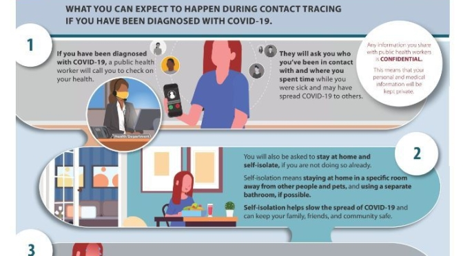 "CDC Infographic: Contact Tracing If ""Diagnosed"" Or ""Exposed"" To Covid-19"