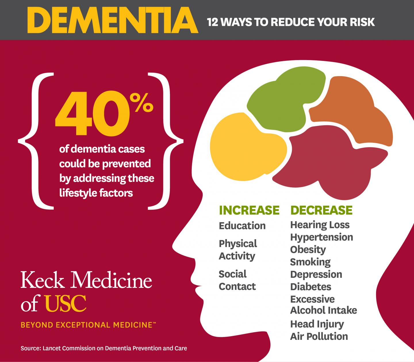 Dementia Risk Reduced by Lifestyle factors - USC Keck Medicine Infographic
