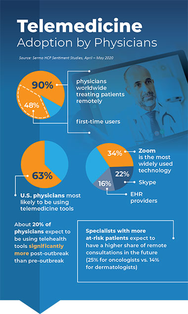Infographic - Telemedicine Adoption by Physicians - Sermo Survey June 2020