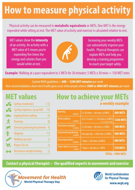Measuring Physical Activity_ Metabolic Equivalents METs Infographic July 2020