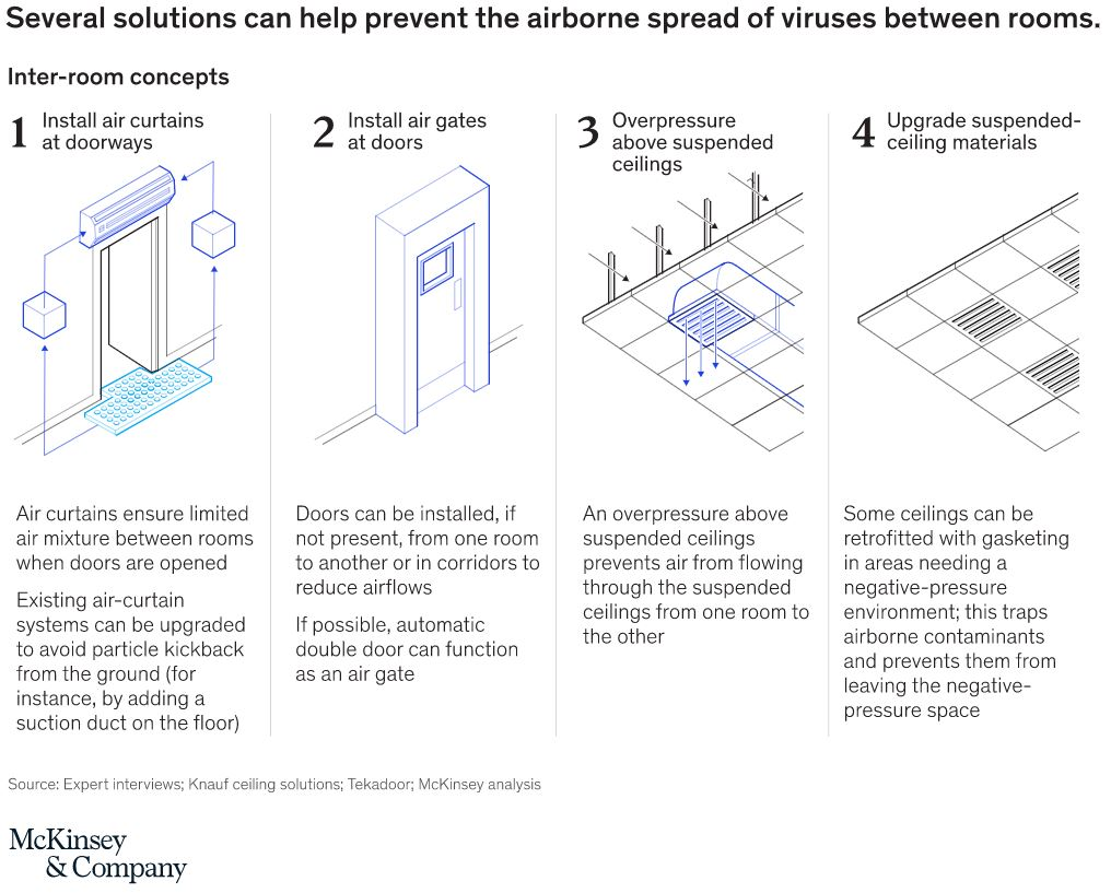 Solutions to Help Prevent Airborne Spread of Viruses between Rooms - McKinsey & Company July 2020
