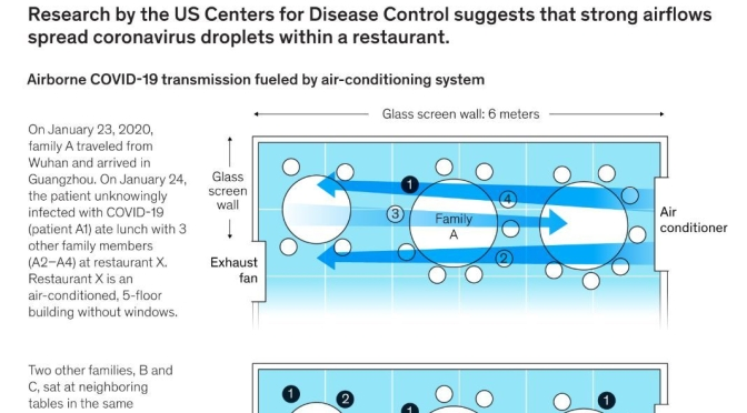 "Health Infographics: How ""Strong HVAC Airflows Spread Covid-19 Indoors"""