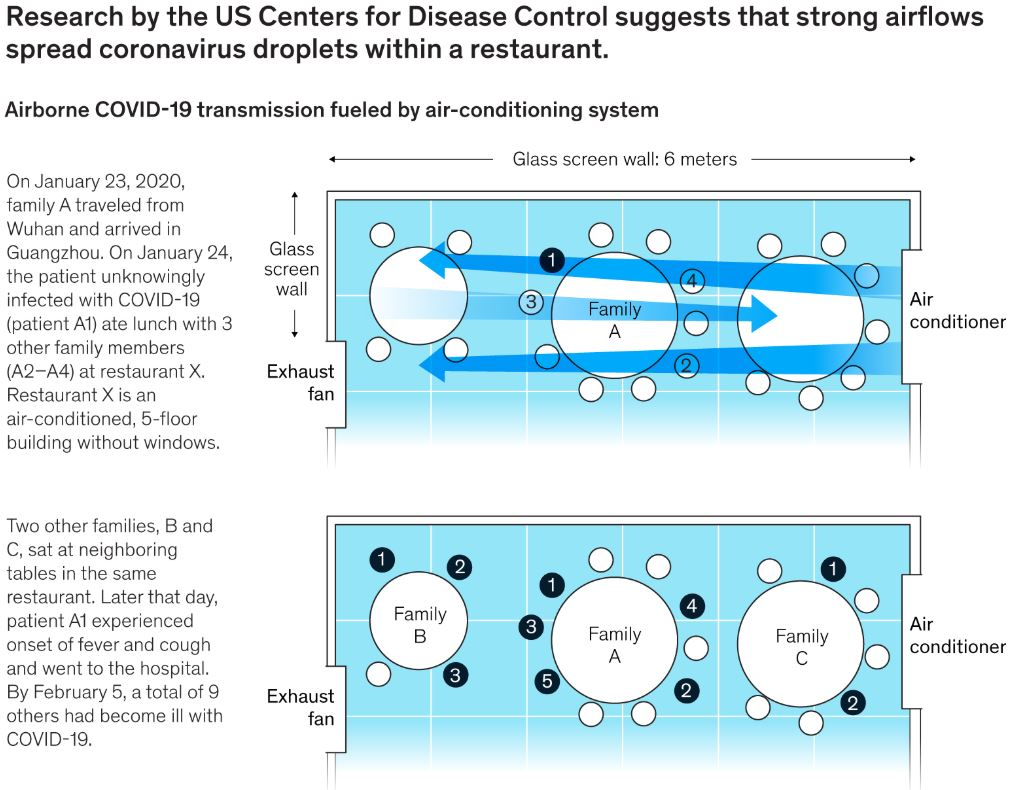 Strong Airflows Spread Coronavirus Droplets Within a Restaurant - McKinsey July 2020