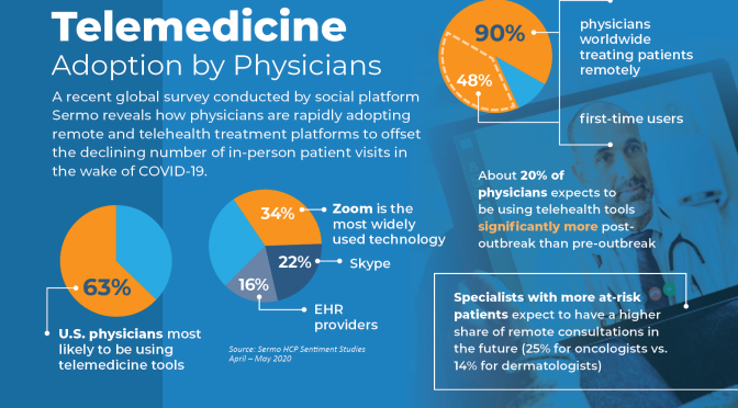 "Infographic: ""Physicians Adopting Telemedicine"""